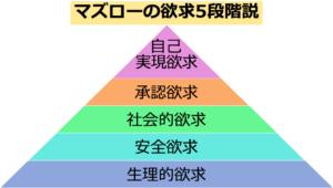 マズローの五段階
